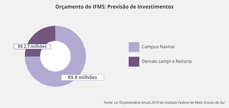 gráfico_investimento_2019.png
